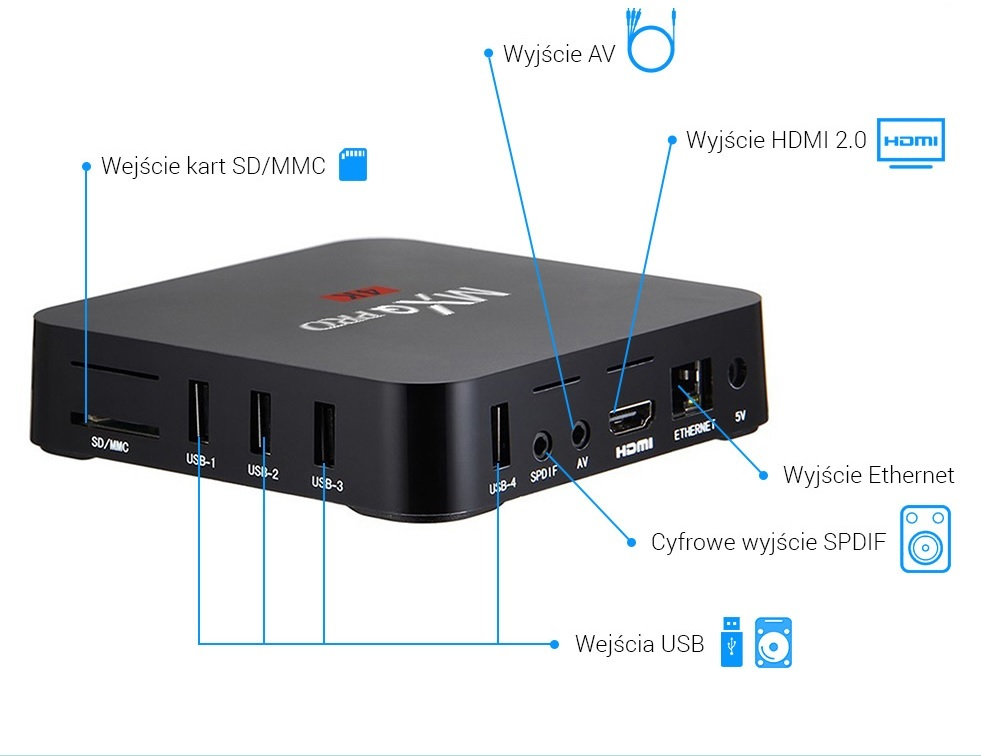 Wejścia Android Box