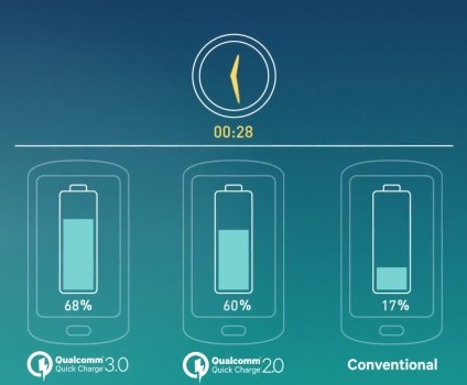 Qualcomm Quick Charge 1.0 2.0 3.0