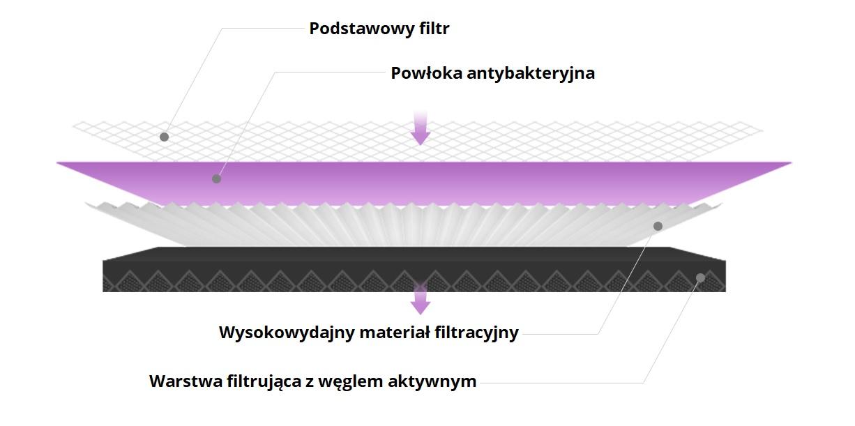Antybakteryjny filtr Xiaomi